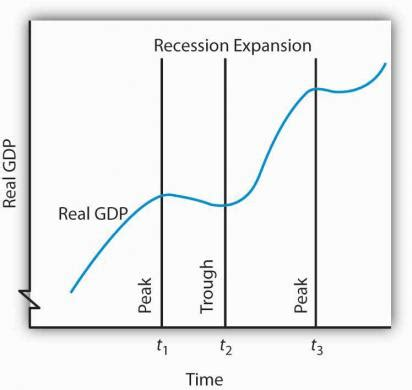 describe the main phases of the business cycle and discuss a business cycle economics essay essay writing example